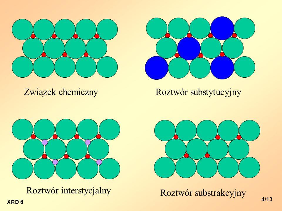 XRD 6 5/13 Rozróżnianie roztworów stałych na podstawie porównania gęstości rentgenograficznej i piknometrycznej: 1.Wyznaczenie, na podstawie pomiarów rentgenowskich, precyzyjnych wartości parametrów sieciowych a, b i c oraz,, i obliczenie gęstości rentgenograficznej r.
