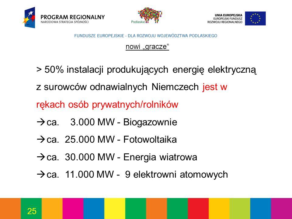 25 nowi gracze > 50% instalacji produkujących energię elektryczną z surowców odnawialnych Niemczech jest w rękach osób prywatnych/rolników ca.