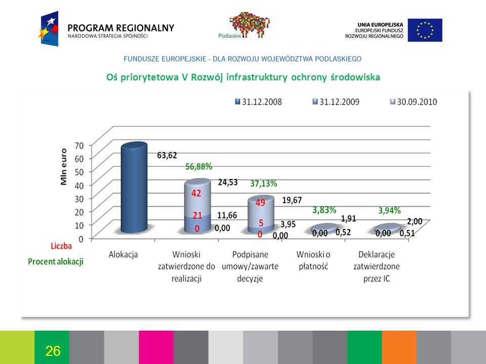 Białystok, 12.07.2010 26 Oś priorytetowa V Rozwój infrastruktury ochrony środowiska