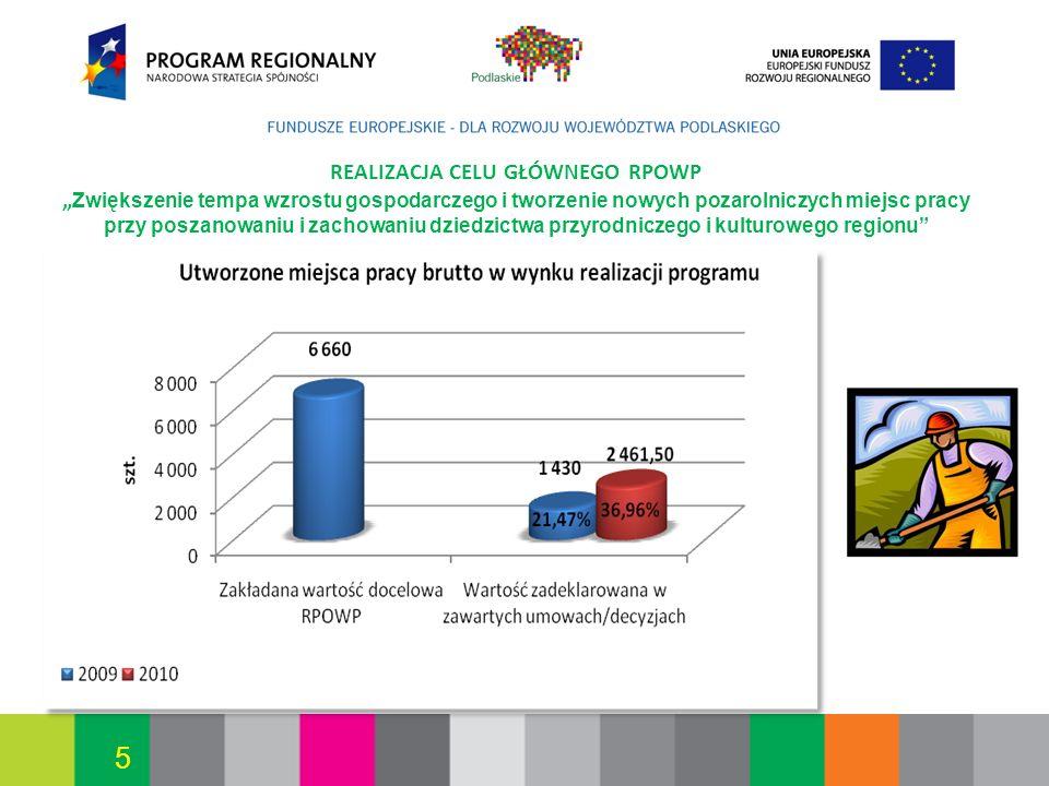Białystok, 12.07.2010 5 REALIZACJA CELU GŁÓWNEGO RPOWP Zwiększenie tempa wzrostu gospodarczego i tworzenie nowych pozarolniczych miejsc pracy przy pos
