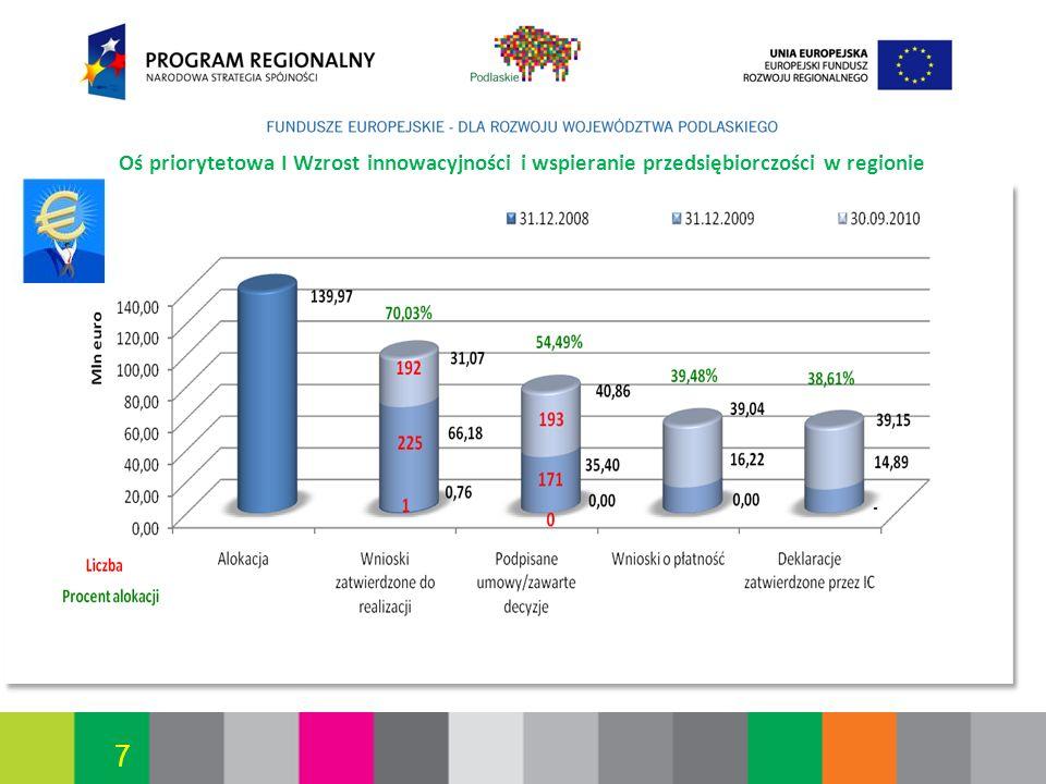Białystok, 12.07.2010 7 Oś priorytetowa I Wzrost innowacyjności i wspieranie przedsiębiorczości w regionie