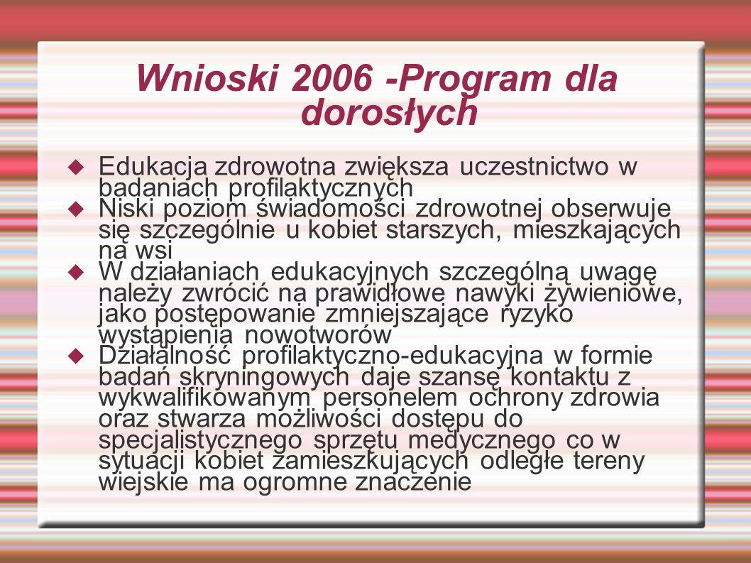 Wnioski 2006 -Program dla dorosłych Edukacja zdrowotna zwiększa uczestnictwo w badaniach profilaktycznych Niski poziom świadomości zdrowotnej obserwuj