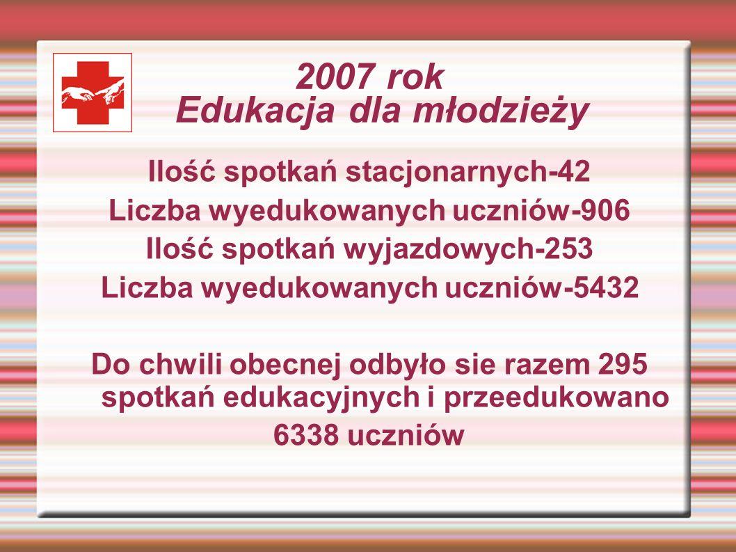 2007 rok Edukacja dla młodzieży Ilość spotkań stacjonarnych-42 Liczba wyedukowanych uczniów-906 Ilość spotkań wyjazdowych-253 Liczba wyedukowanych ucz