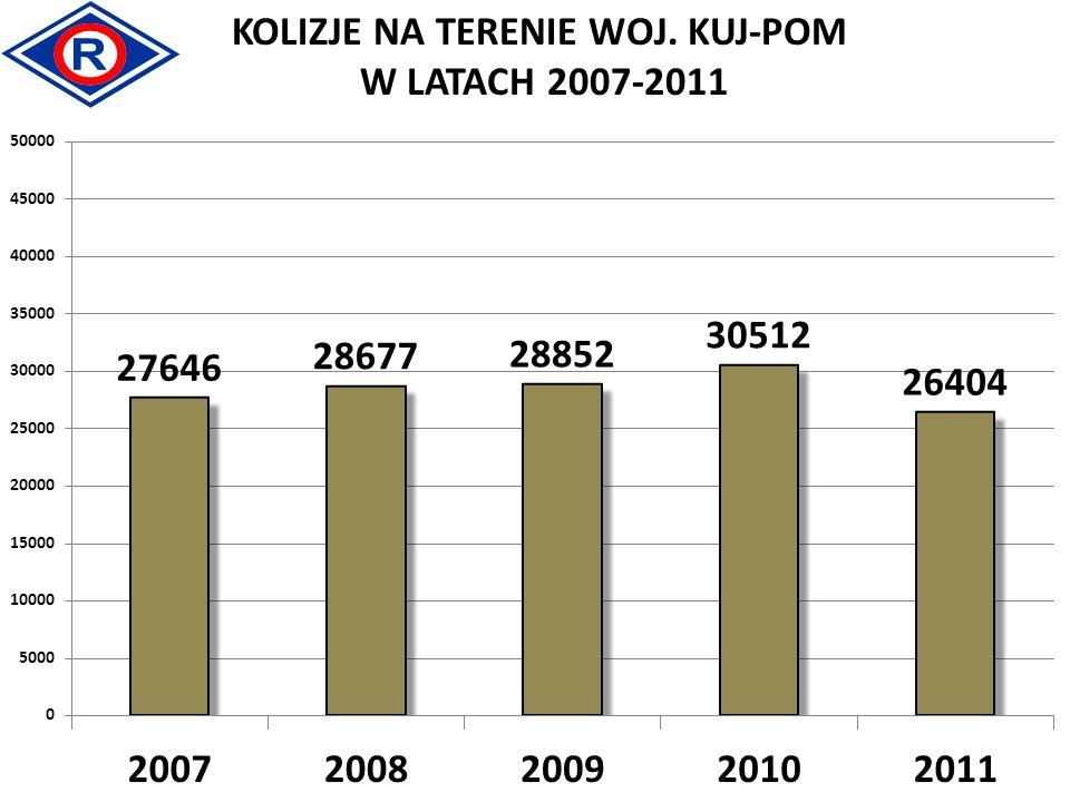 KOLIZJE NA TERENIE WOJ. KUJ-POM W LATACH 2007-2011
