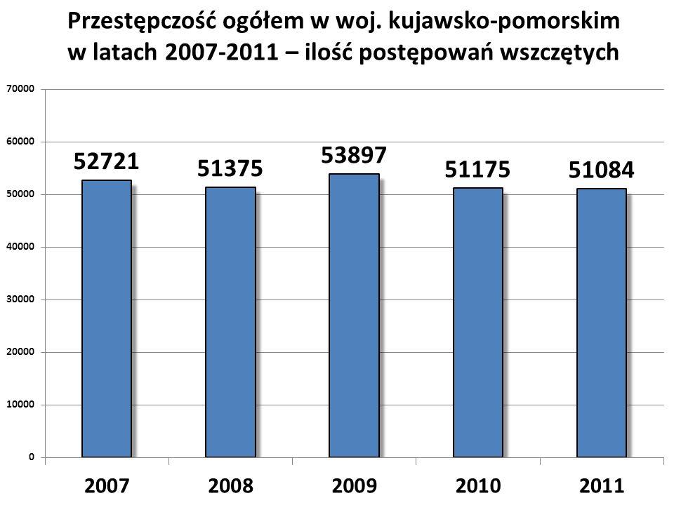 Przestępczość ogółem w woj. kujawsko-pomorskim w latach 2007-2011 – ilość postępowań wszczętych