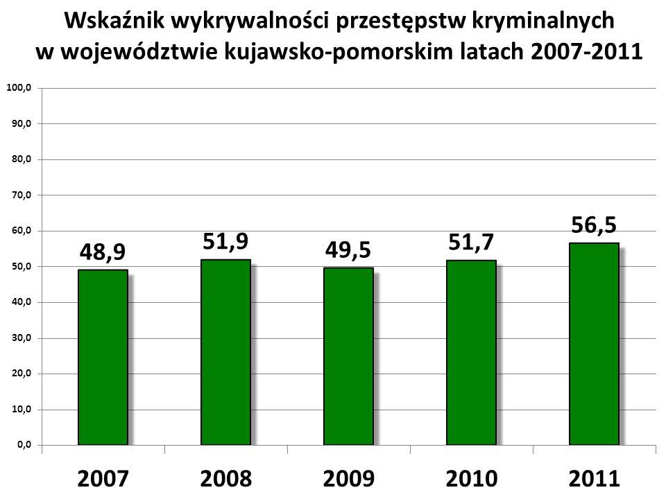 Wskaźnik wykrywalności przestępstw kryminalnych w województwie kujawsko-pomorskim latach 2007-2011