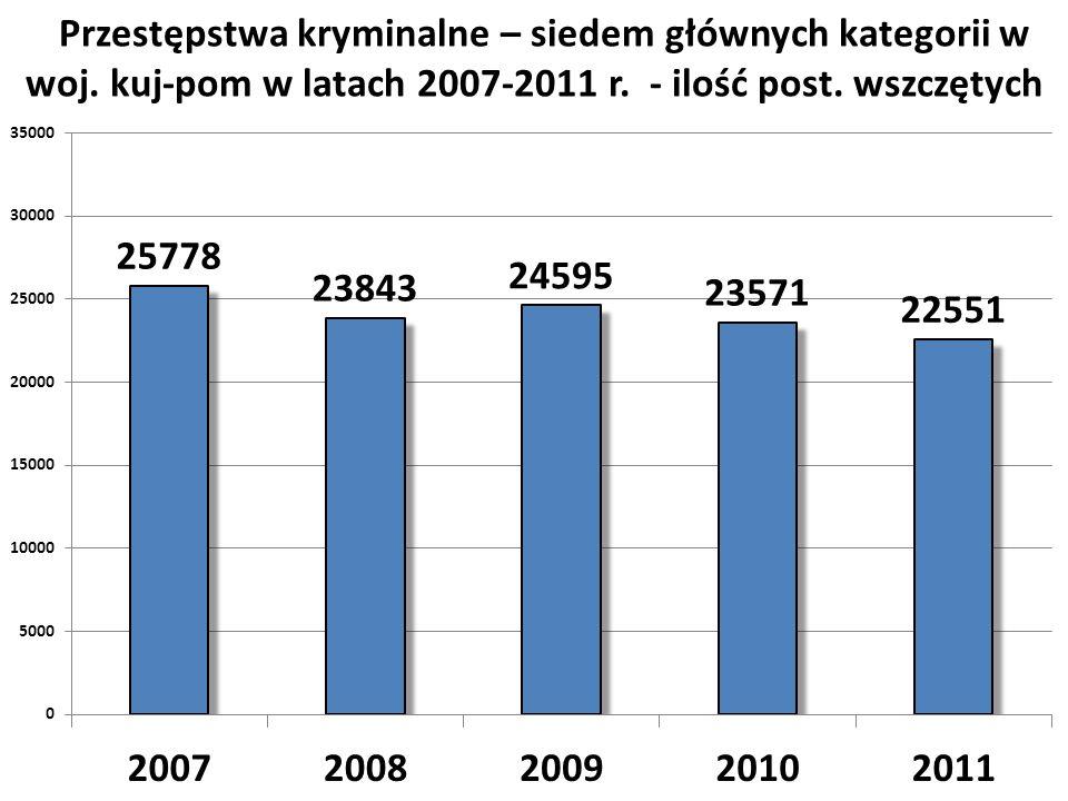 Przestępstwa kryminalne – siedem głównych kategorii w woj. kuj-pom w latach 2007-2011 r. - ilość post. wszczętych