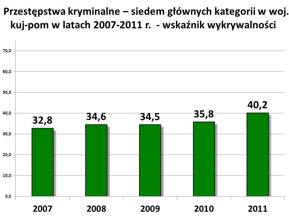 Przestępstwa kryminalne – siedem głównych kategorii w woj. kuj-pom w latach 2007-2011 r. - wskaźnik wykrywalności