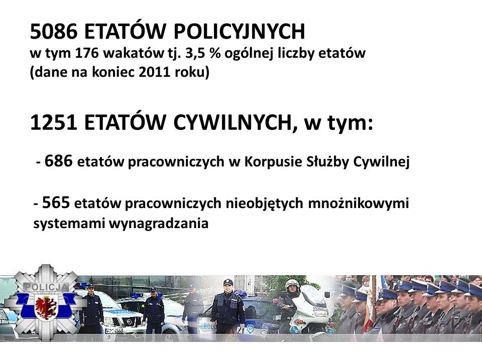 5086 ETATÓW POLICYJNYCH w tym 176 wakatów tj. 3,5 % ogólnej liczby etatów (dane na koniec 2011 roku) 1251 ETATÓW CYWILNYCH, w tym: - 686 etatów pracow