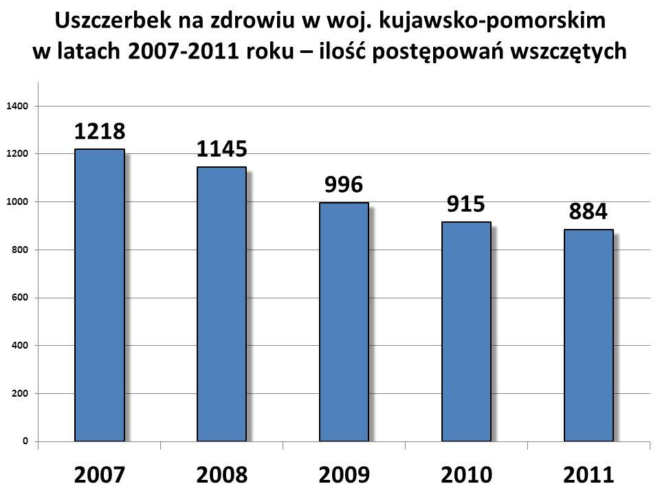 Uszczerbek na zdrowiu w woj. kujawsko-pomorskim w latach 2007-2011 roku – ilość postępowań wszczętych