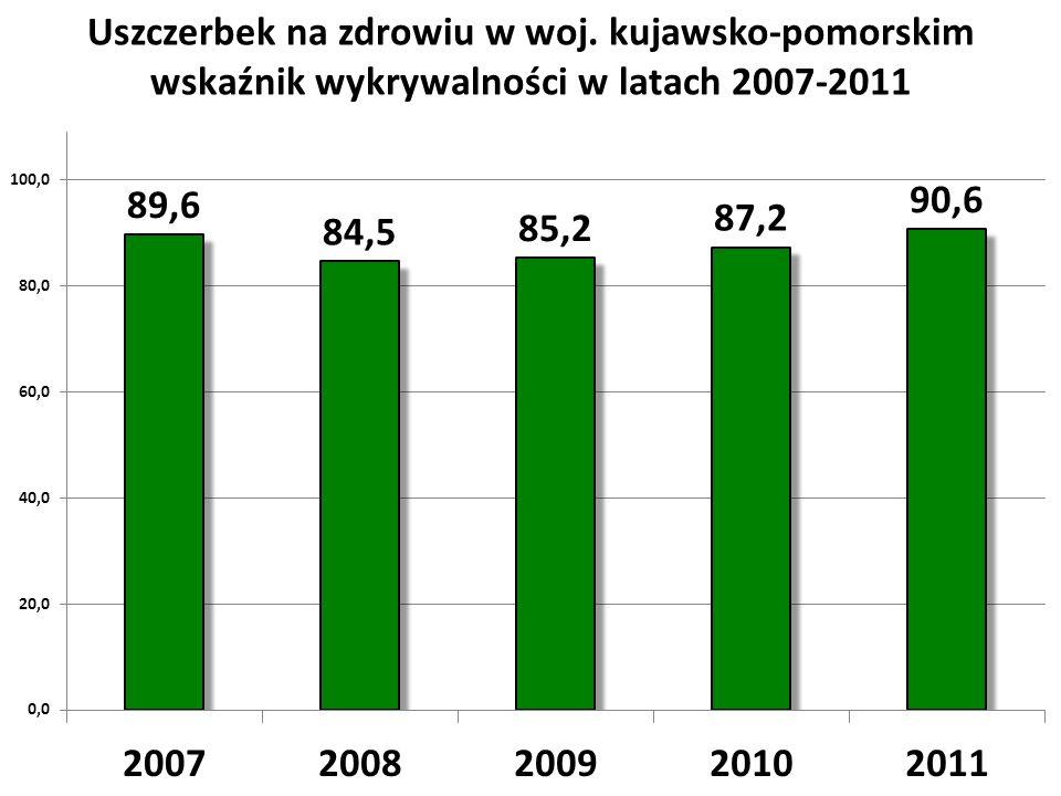 Uszczerbek na zdrowiu w woj. kujawsko-pomorskim wskaźnik wykrywalności w latach 2007-2011