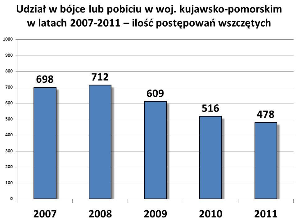 Udział w bójce lub pobiciu w woj. kujawsko-pomorskim w latach 2007-2011 – ilość postępowań wszczętych