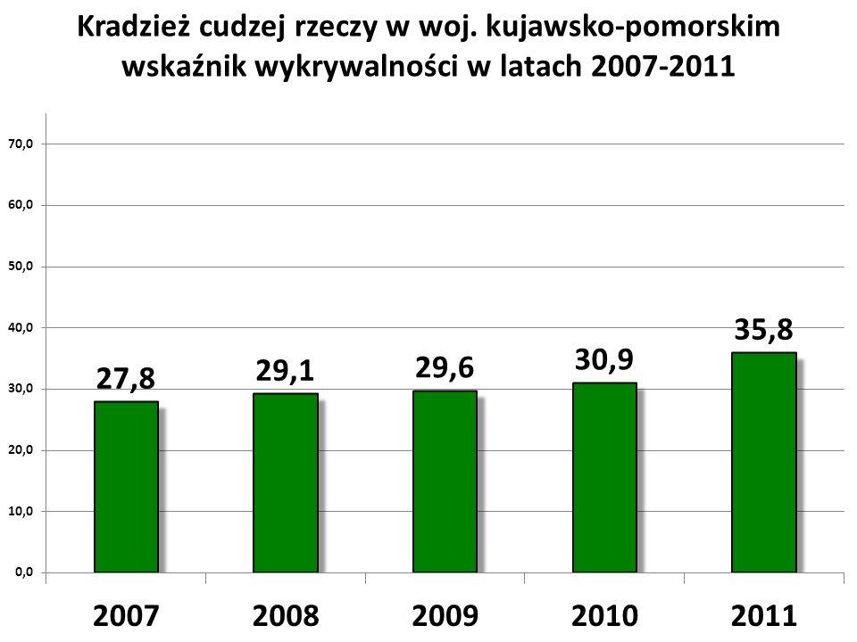 Kradzież cudzej rzeczy w woj. kujawsko-pomorskim wskaźnik wykrywalności w latach 2007-2011
