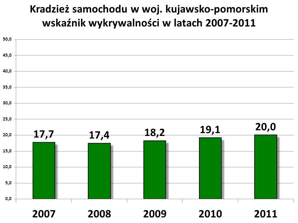 Kradzież samochodu w woj. kujawsko-pomorskim wskaźnik wykrywalności w latach 2007-2011