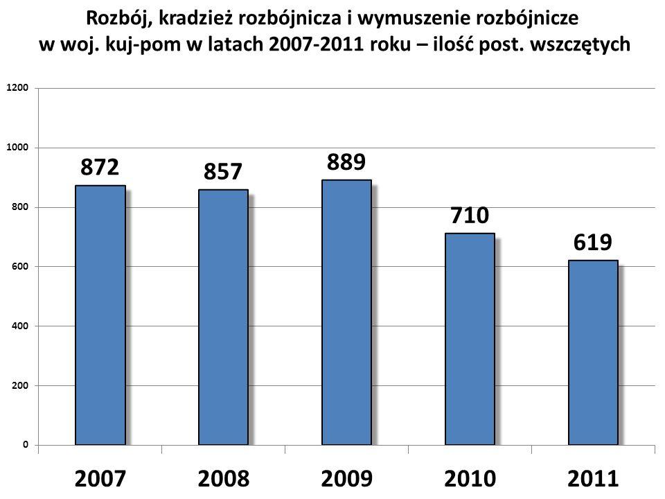 Rozbój, kradzież rozbójnicza i wymuszenie rozbójnicze w woj. kuj-pom w latach 2007-2011 roku – ilość post. wszczętych
