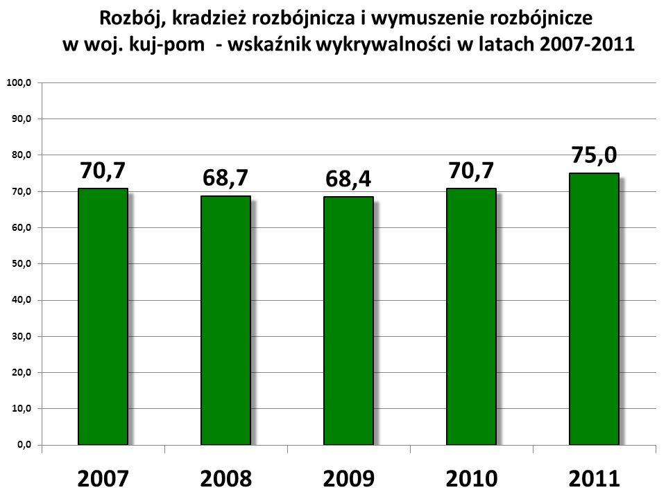 Rozbój, kradzież rozbójnicza i wymuszenie rozbójnicze w woj. kuj-pom - wskaźnik wykrywalności w latach 2007-2011