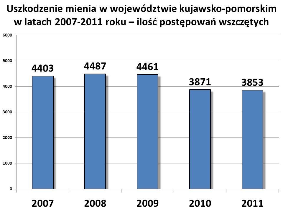 Uszkodzenie mienia w województwie kujawsko-pomorskim w latach 2007-2011 roku – ilość postępowań wszczętych