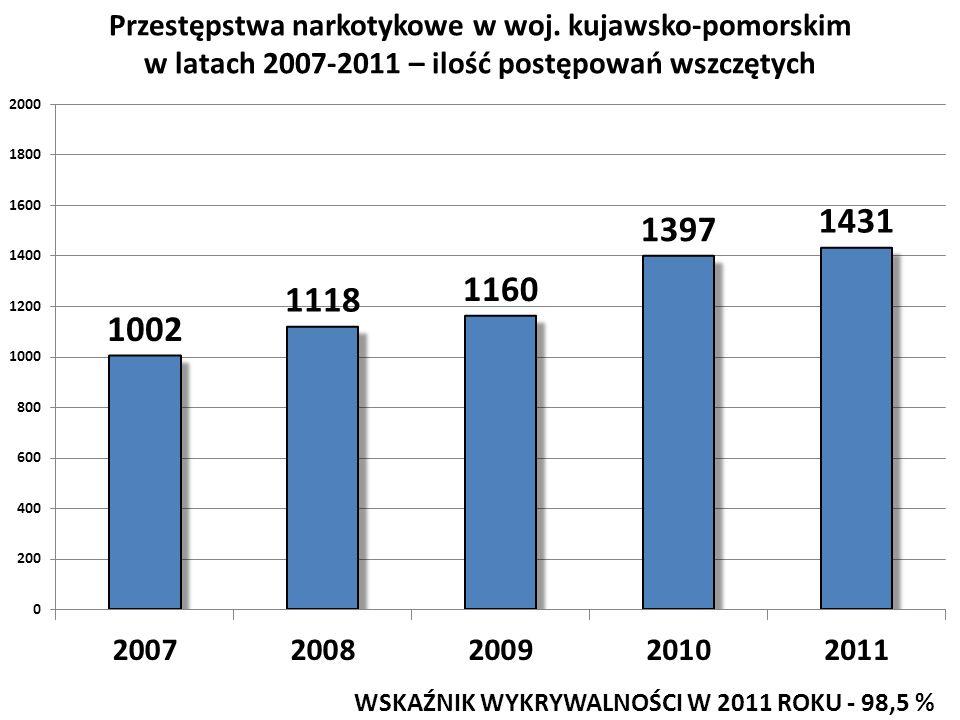 Przestępstwa narkotykowe w woj. kujawsko-pomorskim w latach 2007-2011 – ilość postępowań wszczętych WSKAŹNIK WYKRYWALNOŚCI W 2011 ROKU - 98,5 %