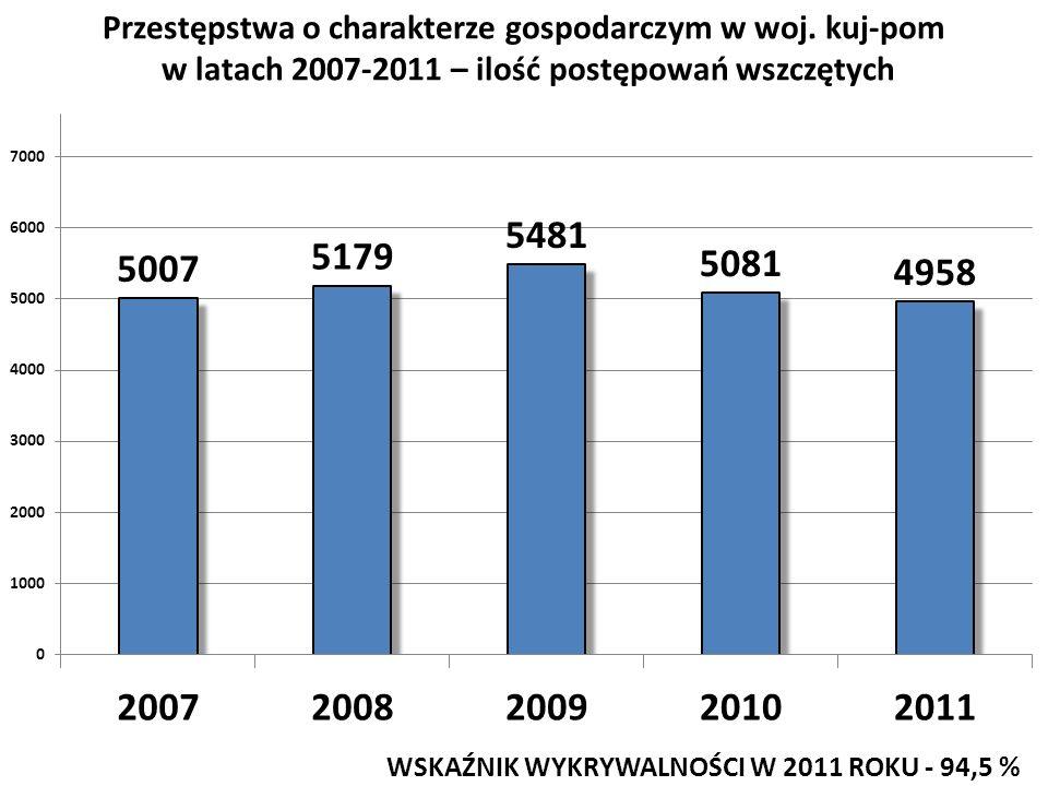 Przestępstwa o charakterze gospodarczym w woj. kuj-pom w latach 2007-2011 – ilość postępowań wszczętych WSKAŹNIK WYKRYWALNOŚCI W 2011 ROKU - 94,5 %