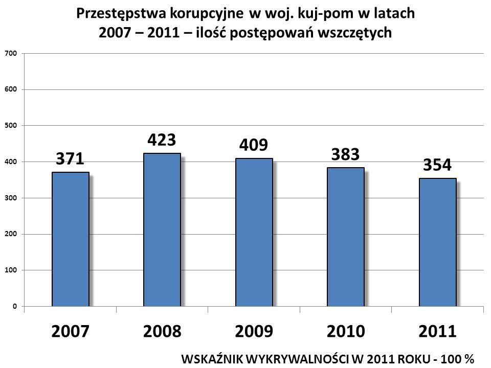 Przestępstwa korupcyjne w woj. kuj-pom w latach 2007 – 2011 – ilość postępowań wszczętych WSKAŹNIK WYKRYWALNOŚCI W 2011 ROKU - 100 %
