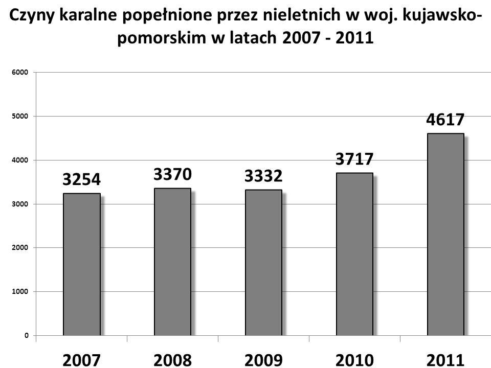 Czyny karalne popełnione przez nieletnich w woj. kujawsko- pomorskim w latach 2007 - 2011