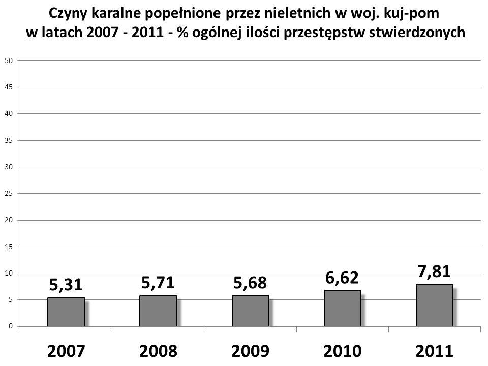 Czyny karalne popełnione przez nieletnich w woj. kuj-pom w latach 2007 - 2011 - % ogólnej ilości przestępstw stwierdzonych