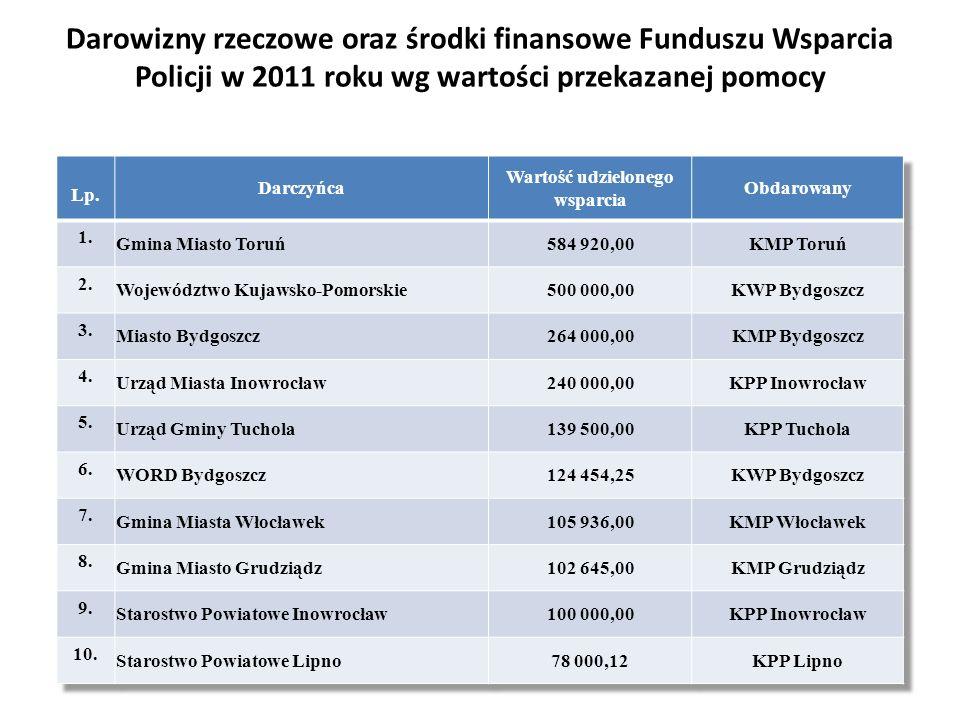 Darowizny rzeczowe oraz środki finansowe Funduszu Wsparcia Policji w 2011 roku wg wartości przekazanej pomocy