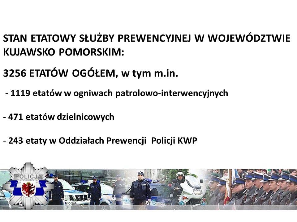 STAN ETATOWY SŁUŻBY PREWENCYJNEJ W WOJEWÓDZTWIE KUJAWSKO POMORSKIM: 3256 ETATÓW OGÓŁEM, w tym m.in. - 1119 etatów w ogniwach patrolowo-interwencyjnych