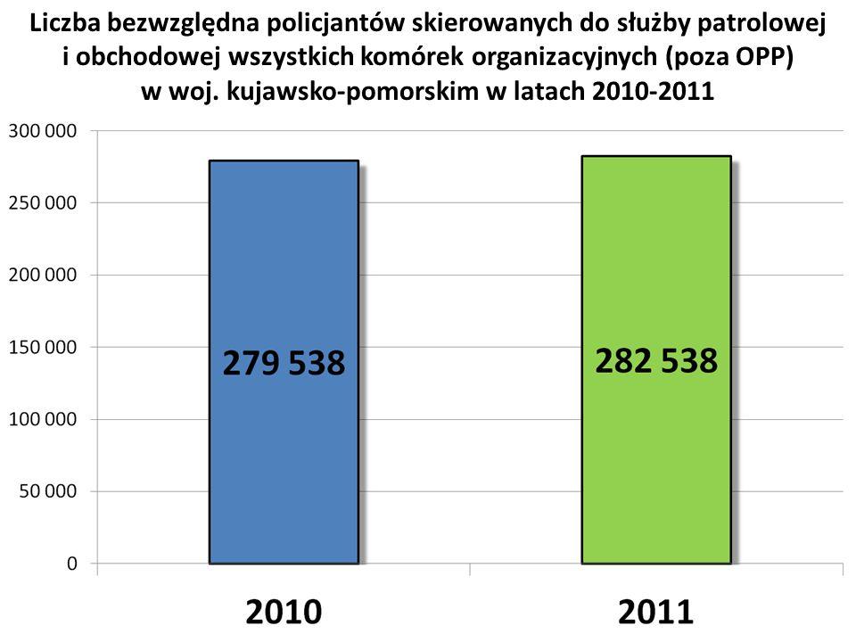 Liczba bezwzględna policjantów skierowanych do służby patrolowej i obchodowej wszystkich komórek organizacyjnych (poza OPP) w woj. kujawsko-pomorskim