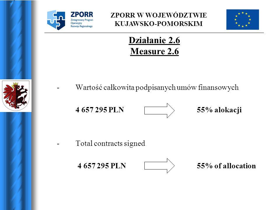 ZPORR W WOJEWÓDZTWIE KUJAWSKO-POMORSKIM Działanie 2.6 Measure 2.6 -Wartość całkowita podpisanych umów finansowych 4 657 295 PLN55% alokacji -Total contracts signed 4 657 295 PLN55% of allocation