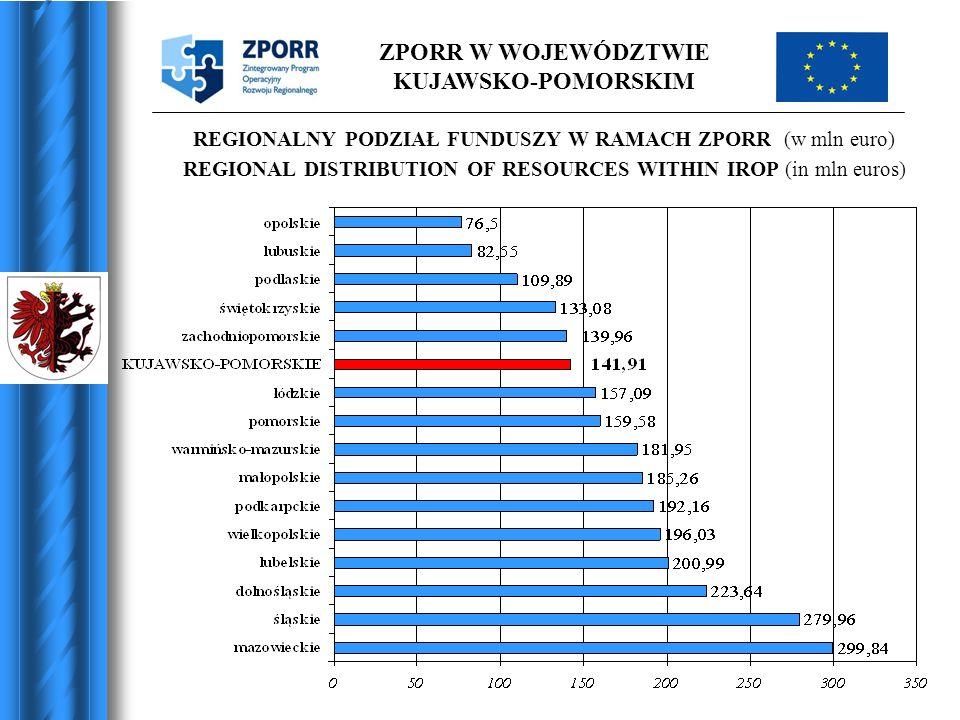 ZPORR W WOJEWÓDZTWIE KUJAWSKO-POMORSKIM REGIONALNY PODZIAŁ FUNDUSZY W RAMACH ZPORR (w mln euro) REGIONAL DISTRIBUTION OF RESOURCES WITHIN IROP (in mln