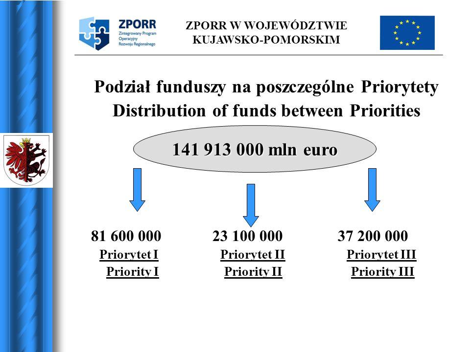 ZPORR W WOJEWÓDZTWIE KUJAWSKO-POMORSKIM Podział funduszy na poszczególne Priorytety Distribution of funds between Priorities 81 600 000 23 100 000 37