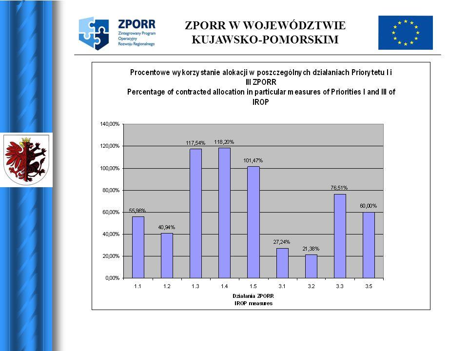 Płatności / Payments 31.07.2005 1.Małopolskie: 24 mln PLN (3,2% alokacji/3,2% of allocation 2004-2006) 2.Kujawsko-Pomorskie: 16,6 mln PLN (2,9% alokacji/2,9% of allocation 2004-2006) 3.Lubuskie: 11,2 mln PLN (3,35 % alokacji / of allocation 2004-2006)
