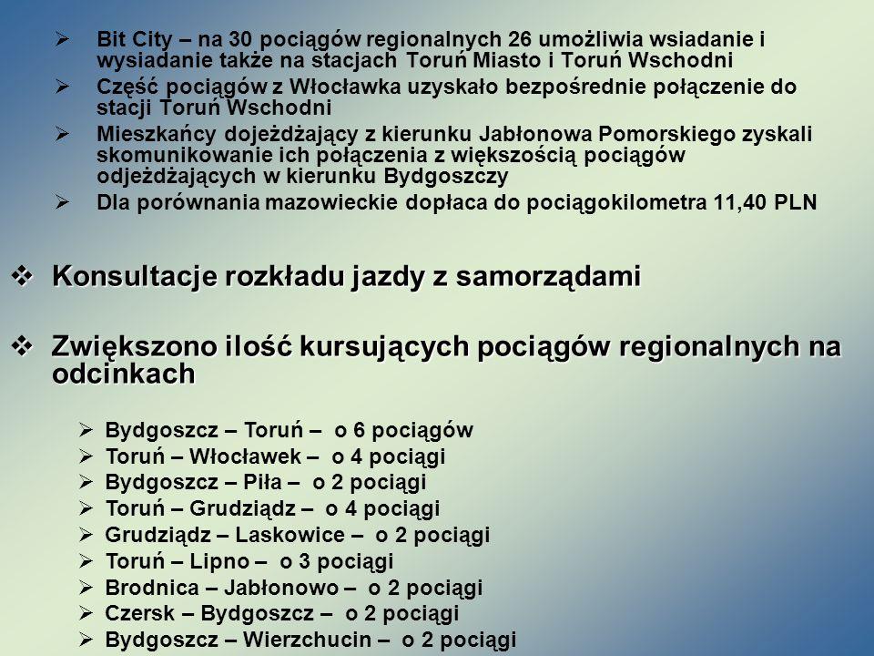 Bit City – na 30 pociągów regionalnych 26 umożliwia wsiadanie i wysiadanie także na stacjach Toruń Miasto i Toruń Wschodni Część pociągów z Włocławka