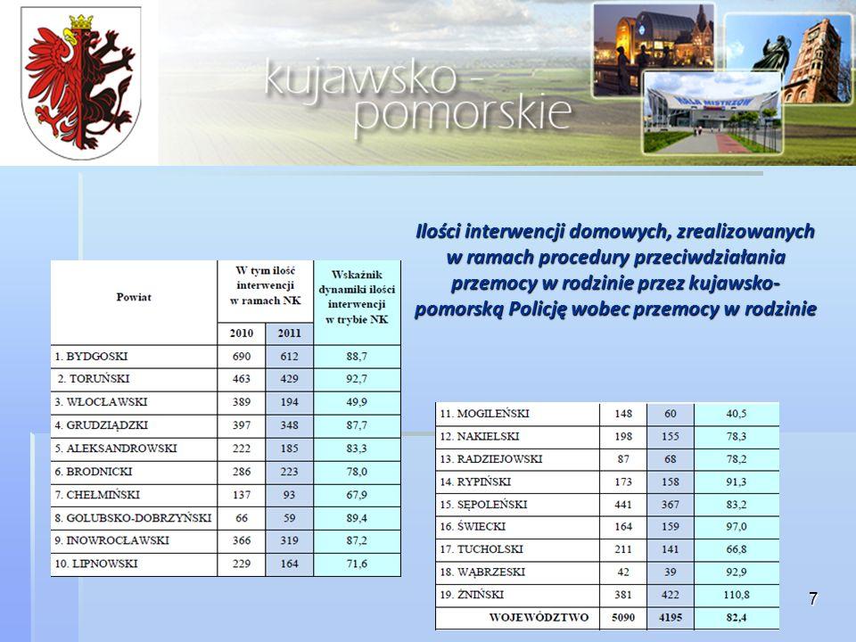 7 Ilości interwencji domowych, zrealizowanych w ramach procedury przeciwdziałania przemocy w rodzinie przez kujawsko- pomorską Policję wobec przemocy w rodzinie