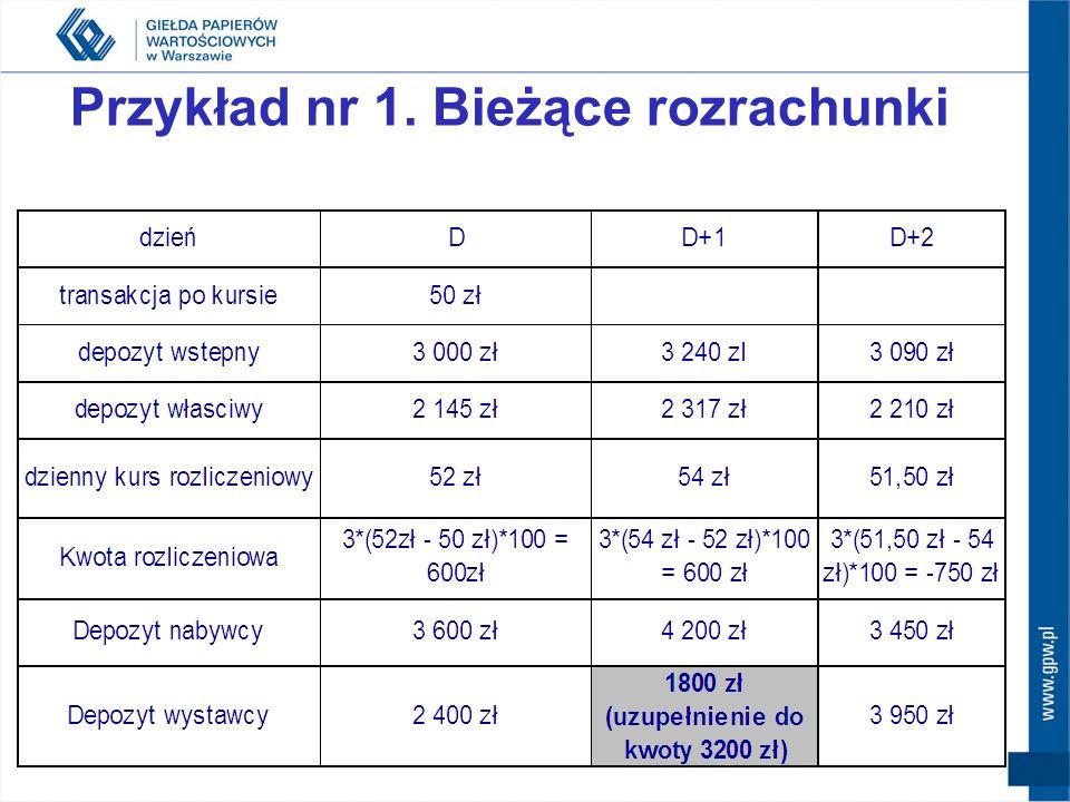 kupno 3 kontraktów po kursie 50 zł (za akcję), wielkość kontraktu 100 akcji; zakładany poziom wstępnego depozytu zabezpieczającego = 20% (depozyt, któ