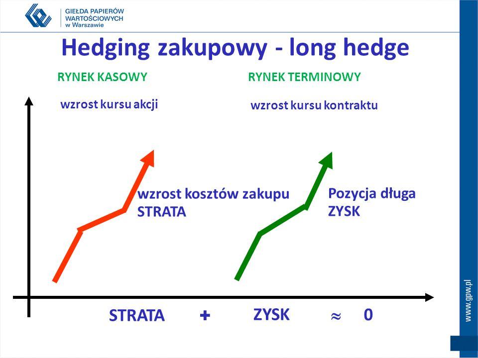 Ograniczanie ryzyka strat na rynku kasowym poprzez działania na rynku terminowym Zabezpieczenie przed: spadkiem wartości posiadanych akcji, poprzez sp