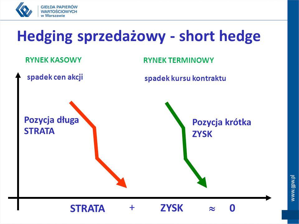 Hedging zakupowy - long hedge wzrost kosztów zakupu STRATA Pozycja długa ZYSK wzrost kursu akcji RYNEK KASOWY wzrost kursu kontraktu RYNEK TERMINOWY STRATA ZYSK + 0