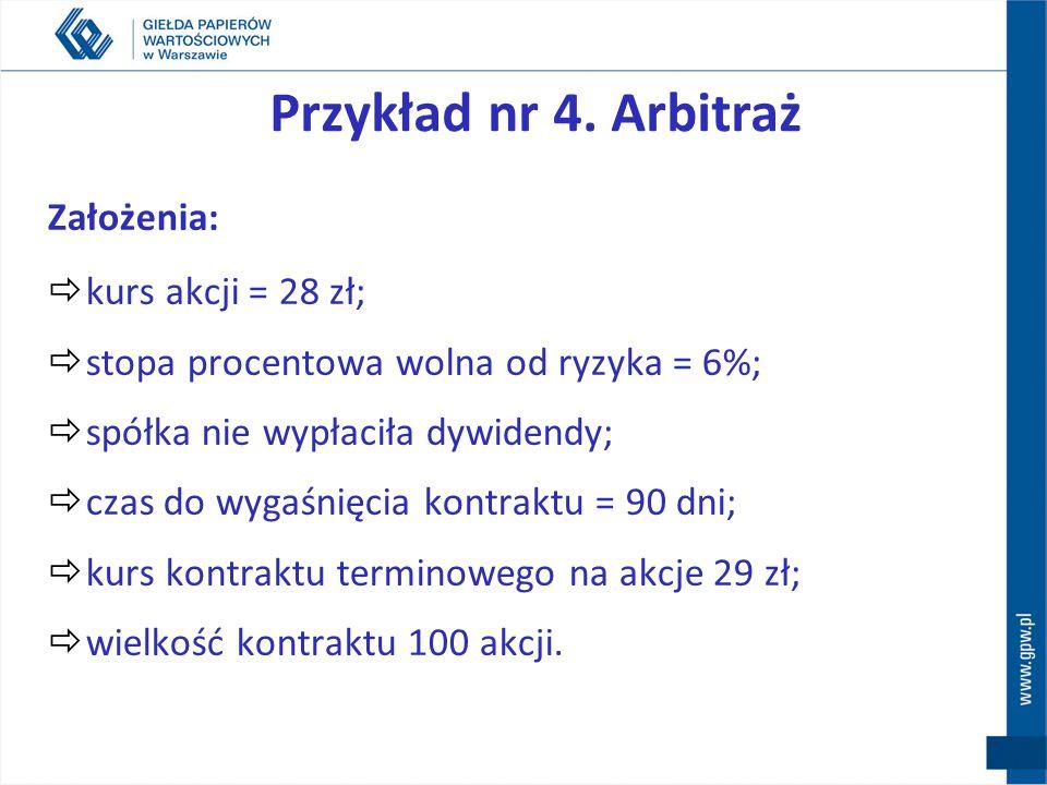 Kurs teoretyczny kontraktu F - kurs kontraktu, I - kurs instrumentu bazowego, r - stopa wolna od ryzyka (rent.