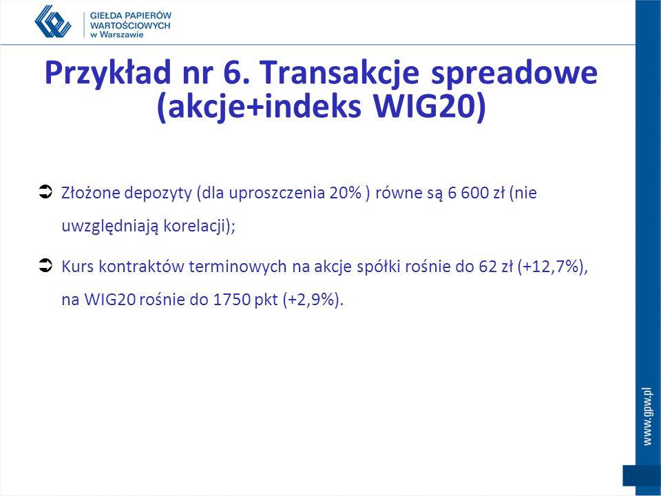 Przykład nr 6. Transakcje spreadowe (akcje + indeks WIG20) W styczniu: cena akcji spółki 50 zł, indeks WIG20 1650 pkt. kurs marcowych kontraktów na ak