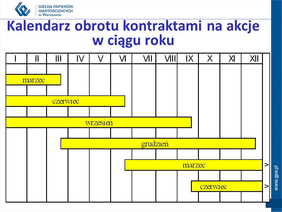 Wybrane elementy standardu cd. Dzień wygaśnięcia 3 piątek miesiąca wykonania Dzienny kurs rozliczeniowyKurs zamknięcia dla danej serii kontraktu Ostat