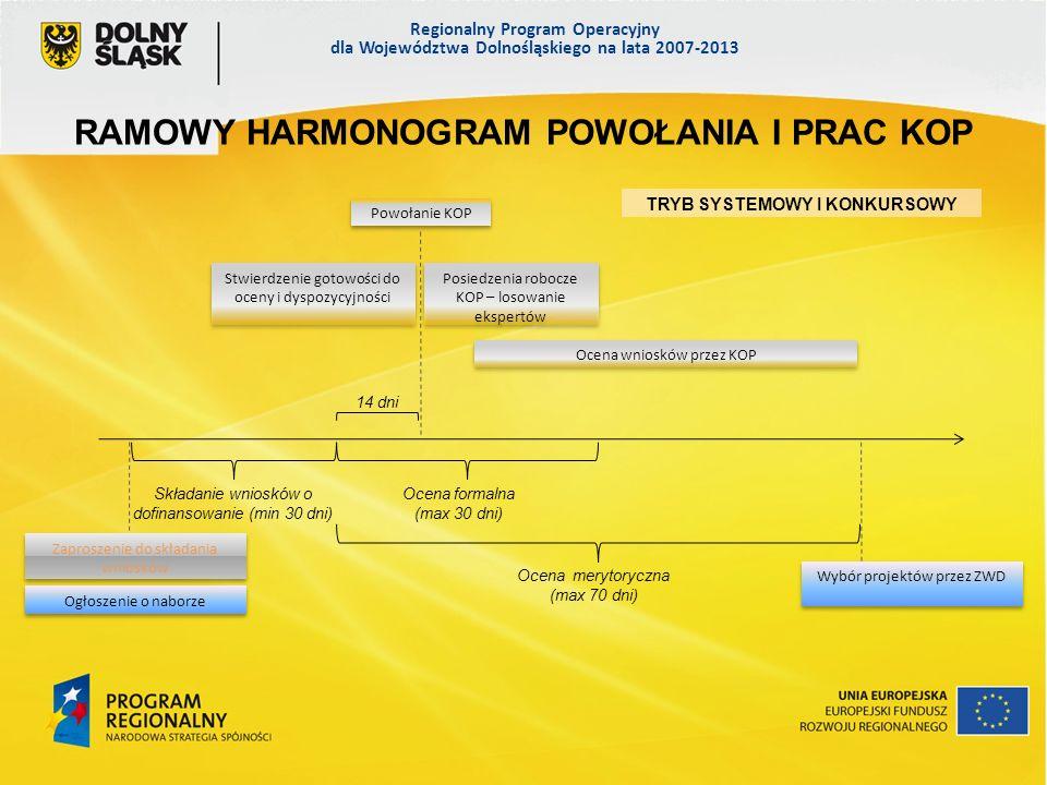 Regionalny Program Operacyjny dla Województwa Dolnośląskiego na lata 2007-2013 RAMOWY HARMONOGRAM POWOŁANIA I PRAC KOP TRYB SYSTEMOWY I KONKURSOWY Zaproszenie do składania wniosków Ogłoszenie o naborze Składanie wniosków o dofinansowanie (min 30 dni) Ocena formalna (max 30 dni) Ocena merytoryczna (max 70 dni) Wybór projektów przez ZWD 14 dni Powołanie KOP Stwierdzenie gotowości do oceny i dyspozycyjności Posiedzenia robocze KOP – losowanie ekspertów Ocena wniosków przez KOP