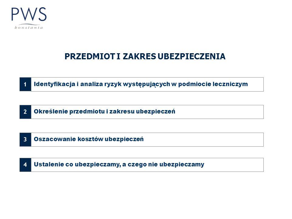 PRZEDMIOT I ZAKRES UBEZPIECZENIA 1 Identyfikacja i analiza ryzyk występujących w podmiocie leczniczym 2 Określenie przedmiotu i zakresu ubezpieczeń 3