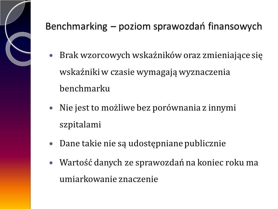 Brak wzorcowych wskaźników oraz zmieniające się wskaźniki w czasie wymagają wyznaczenia benchmarku Nie jest to możliwe bez porównania z innymi szpitalami Dane takie nie są udostępniane publicznie Wartość danych ze sprawozdań na koniec roku ma umiarkowanie znaczenie Benchmarking – poziom sprawozdań finansowych