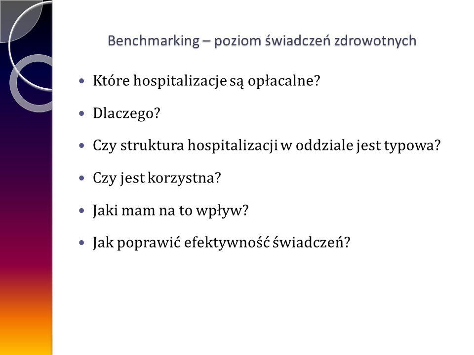 Które hospitalizacje są opłacalne.Dlaczego. Czy struktura hospitalizacji w oddziale jest typowa.