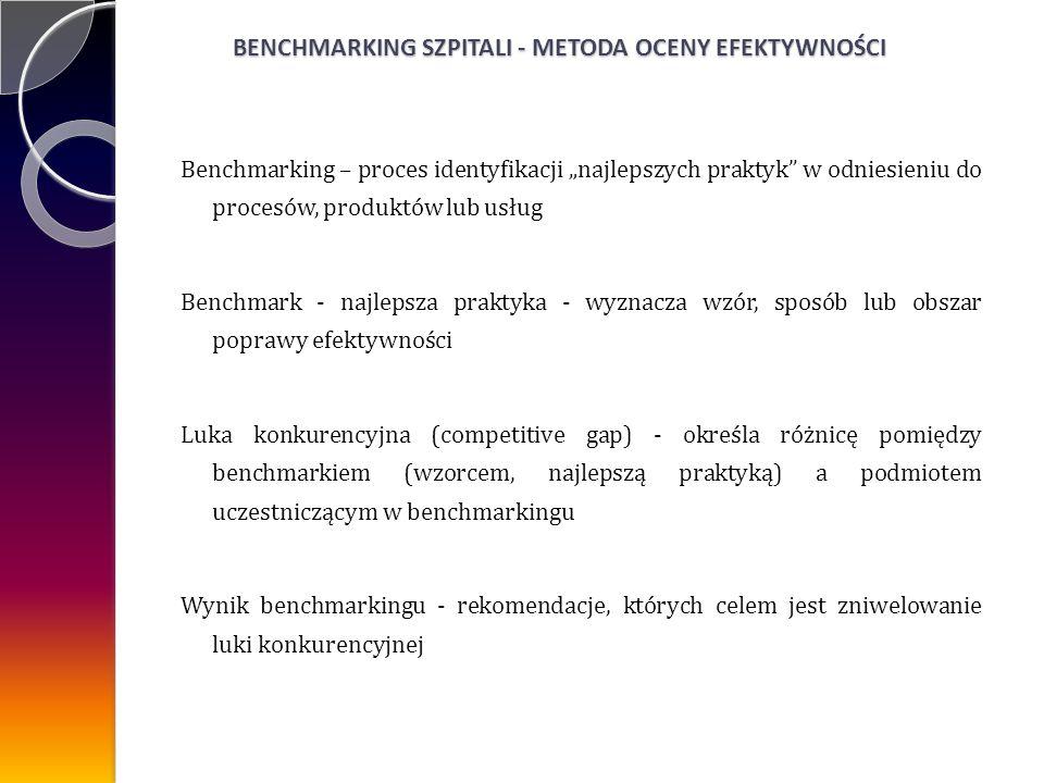 BENCHMARKING SZPITALI - METODA OCENY EFEKTYWNOŚCI Benchmarking – proces identyfikacji najlepszych praktyk w odniesieniu do procesów, produktów lub usług Benchmark - najlepsza praktyka - wyznacza wzór, sposób lub obszar poprawy efektywności Luka konkurencyjna (competitive gap) - określa różnicę pomiędzy benchmarkiem (wzorcem, najlepszą praktyką) a podmiotem uczestniczącym w benchmarkingu Wynik benchmarkingu - rekomendacje, których celem jest zniwelowanie luki konkurencyjnej