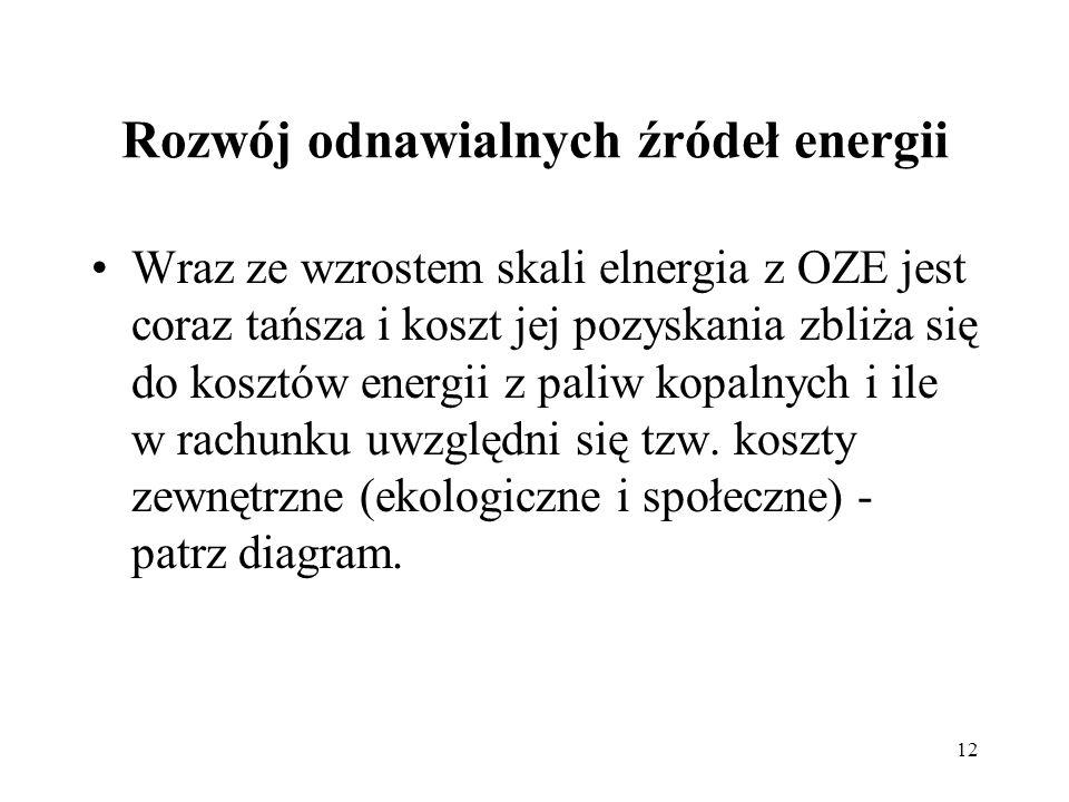 12 Rozwój odnawialnych źródeł energii Wraz ze wzrostem skali elnergia z OZE jest coraz tańsza i koszt jej pozyskania zbliża się do kosztów energii z p