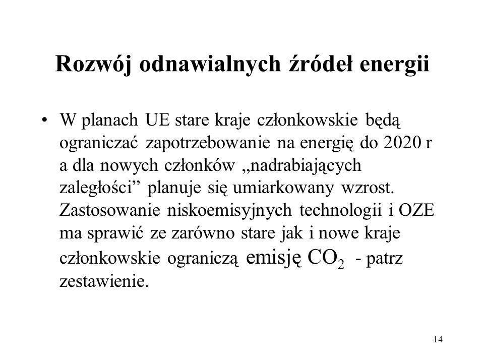 14 Rozwój odnawialnych źródeł energii W planach UE stare kraje członkowskie będą ograniczać zapotrzebowanie na energię do 2020 r a dla nowych członków