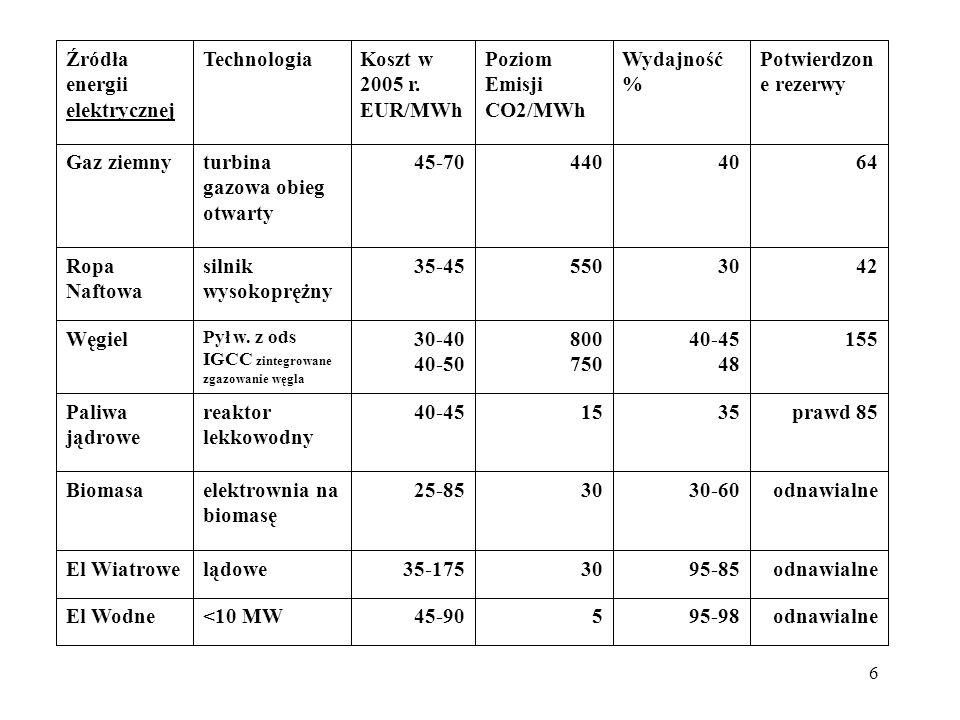 6 odnawialne95-98545-90<10 MWEl Wodne odnawialne95-853035-175lądoweEl Wiatrowe odnawialne30-603025-85elektrownia na biomasę Biomasa prawd 85351540-45r