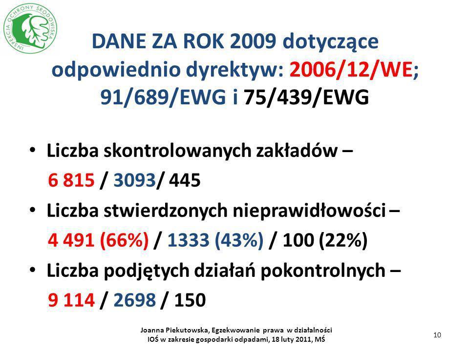 DANE ZA ROK 2009 dotyczące odpowiednio dyrektyw: 2006/12/WE; 91/689/EWG i 75/439/EWG Liczba skontrolowanych zakładów – 6 815 / 3093/ 445 Liczba stwier